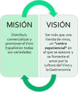 Misión y Visión de Lama La Uva